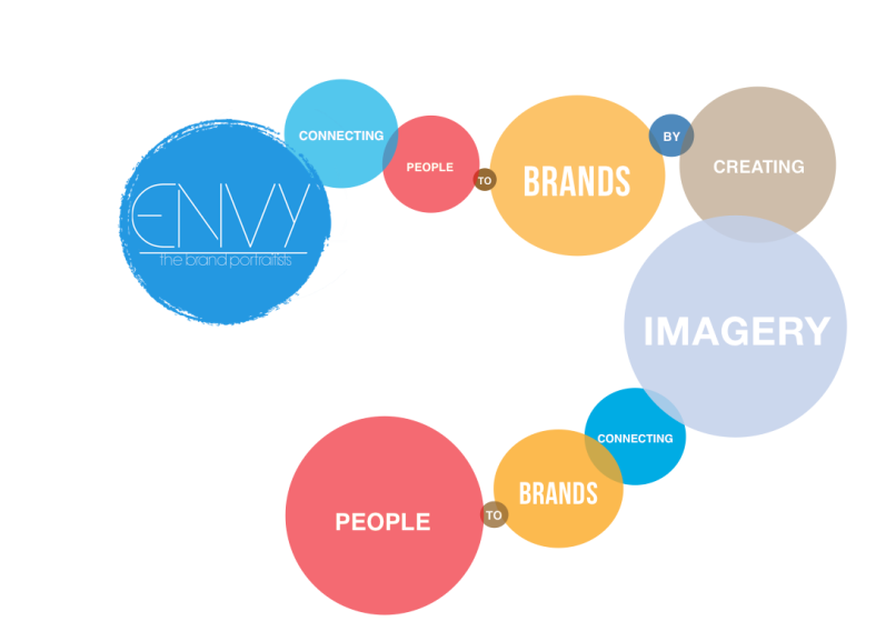 connecting people to brands slide